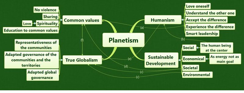 Planetism