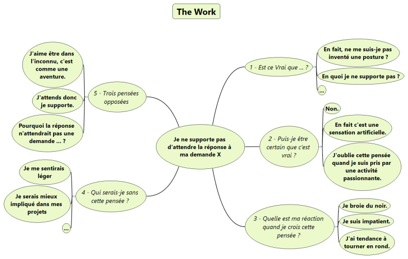 The Work - Exemple