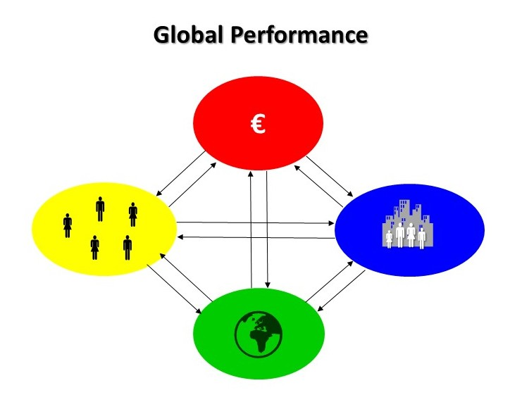 Global Performance