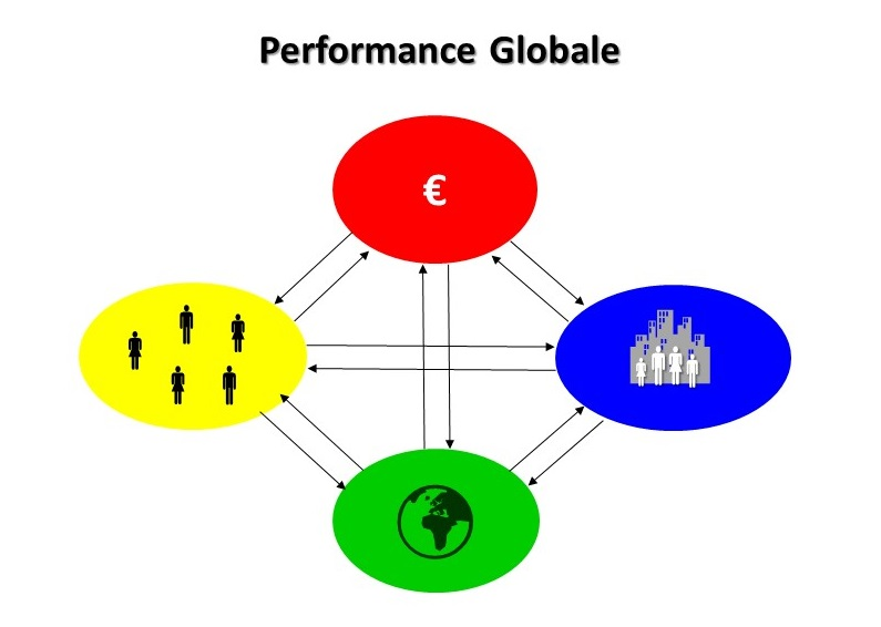 Performance Globale